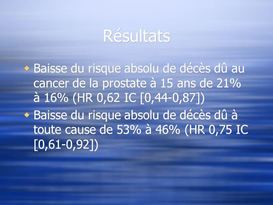 Résultats Baisse du risque absolu de décès dû au cancer de la prostate à 15 ans de 21% à 16% (HR 0,62 IC [0,44-0,87])